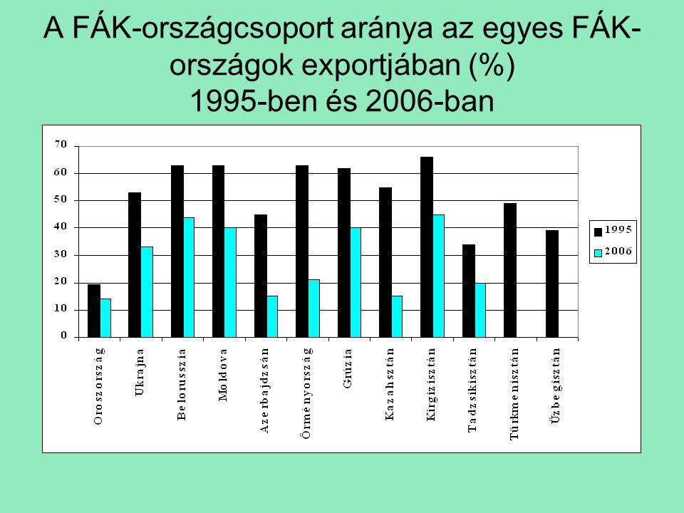 A FÁK-országcsoport aránya az egyes FÁK- országok exportjában (%) 1995-ben és 2006-ban