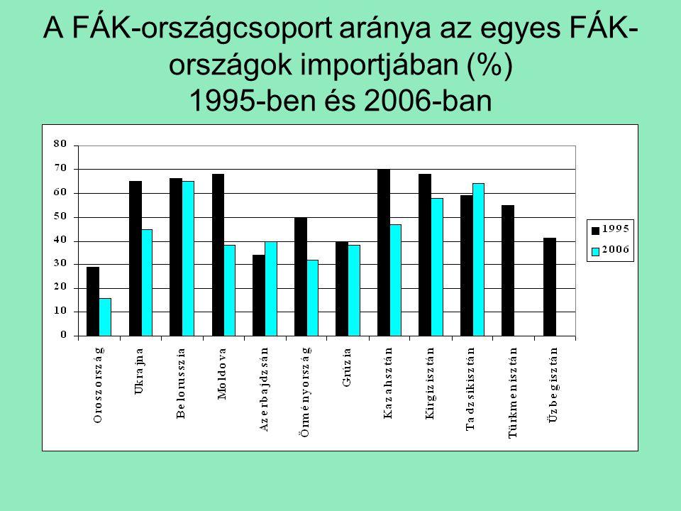 A FÁK-országcsoport aránya az egyes FÁK- országok importjában (%) 1995-ben és 2006-ban