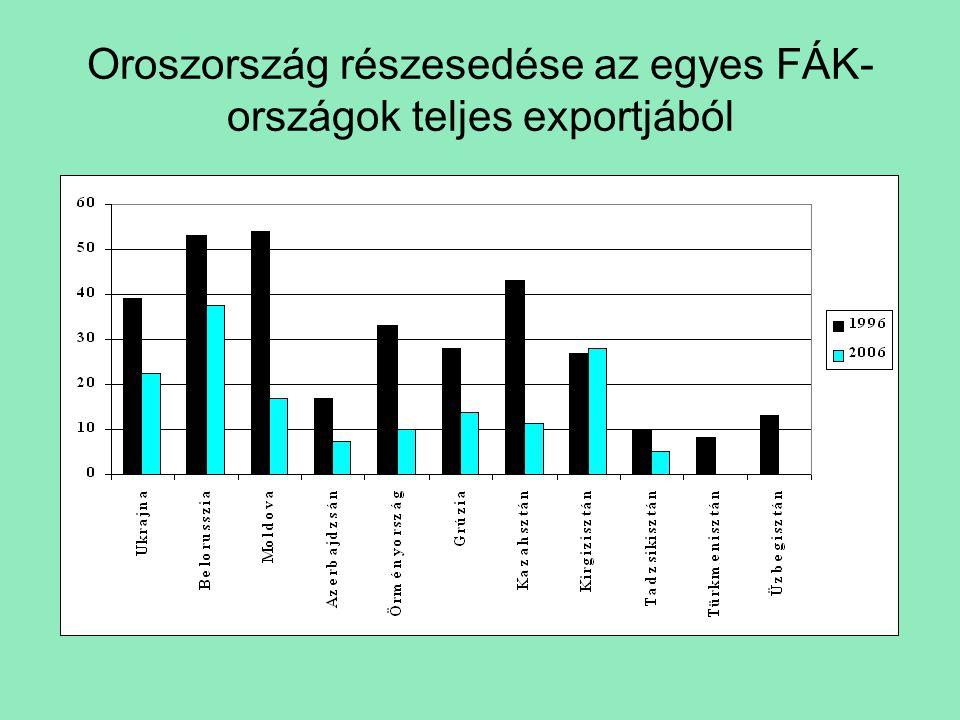 Oroszország részesedése az egyes FÁK- országok teljes exportjából