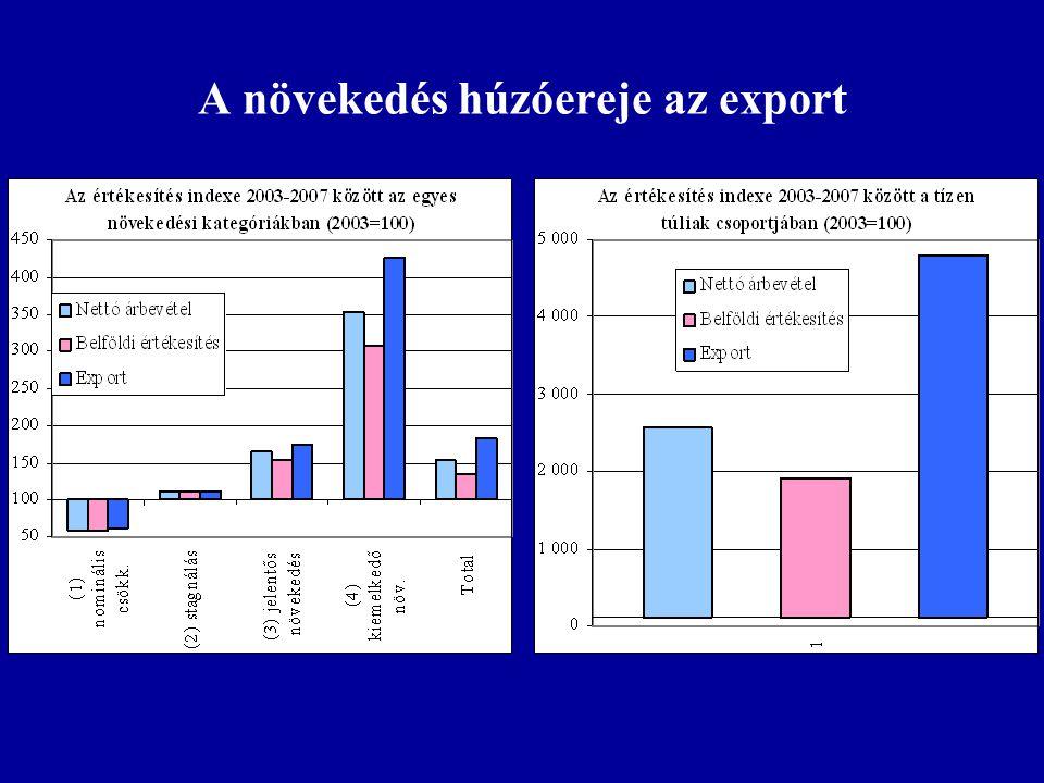 A növekedés húzóereje az export