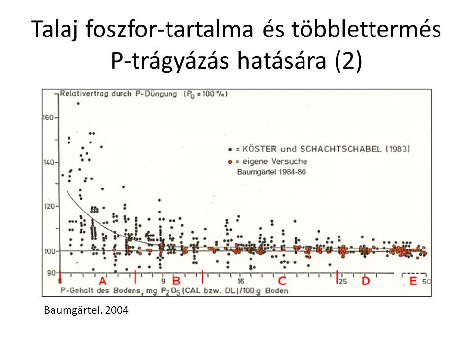 Talaj foszfor-tartalma és többlettermés P-trágyázás hatására (2) Baumgärtel, 2004