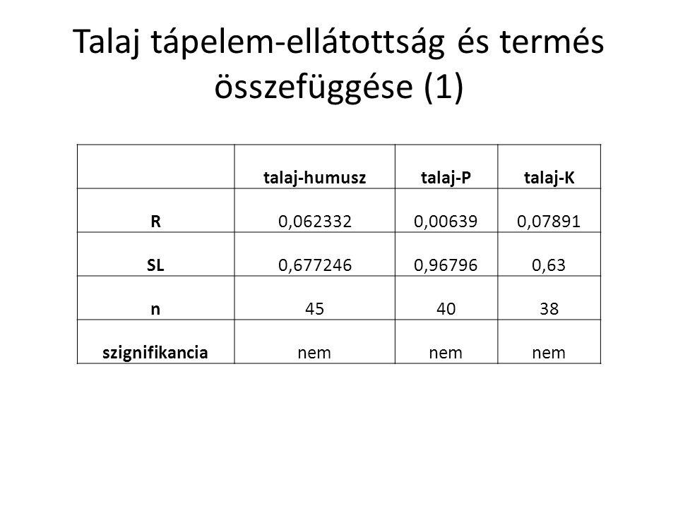 Talaj tápelem-ellátottság és termés összefüggése (1) talaj-humusztalaj-Ptalaj-K R0,0623320,006390,07891 SL0,6772460,967960,63 n454038 szignifikanciane