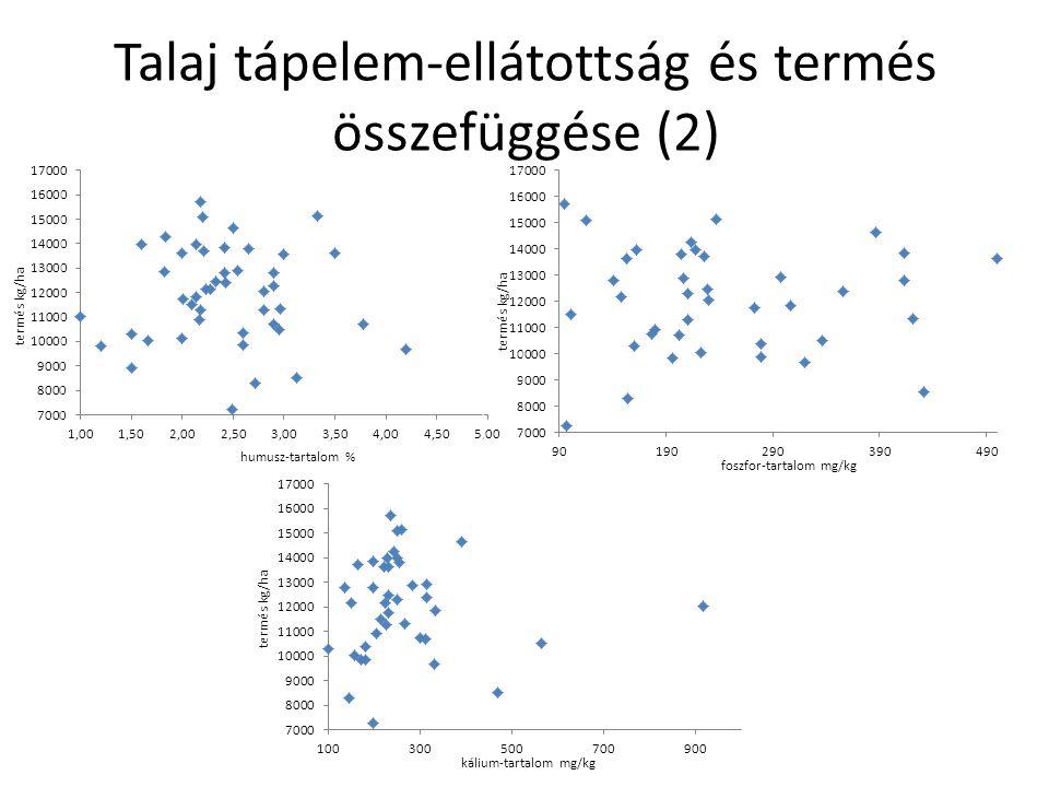 Talaj tápelem-ellátottság és termés összefüggése (2) humusz-tartalom % termés kg/ha foszfor-tartalom mg/kg termés kg/ha kálium-tartalom mg/kg termés k