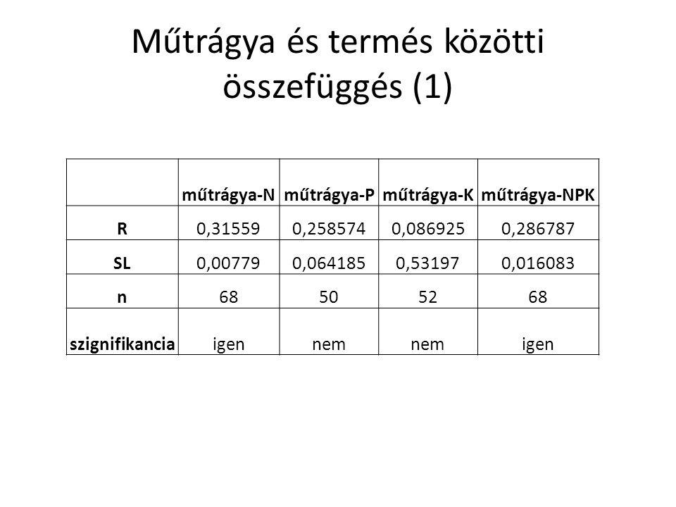 Műtrágya és termés közötti összefüggés (1) műtrágya-Nműtrágya-Pműtrágya-Kműtrágya-NPK R0,315590,2585740,0869250,286787 SL0,007790,0641850,531970,01608
