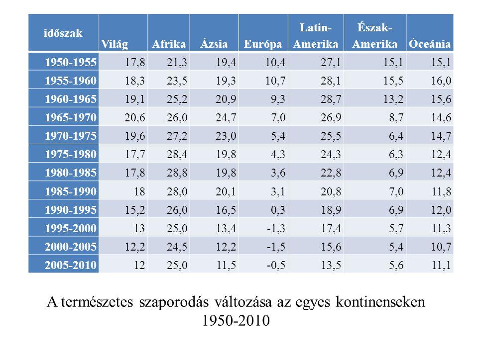 A természetes szaporodás változása az egyes kontinenseken 1950-2010 időszak VilágAfrikaÁzsiaEurópa Latin- Amerika Észak- AmerikaÓceánia 1950-195517,82