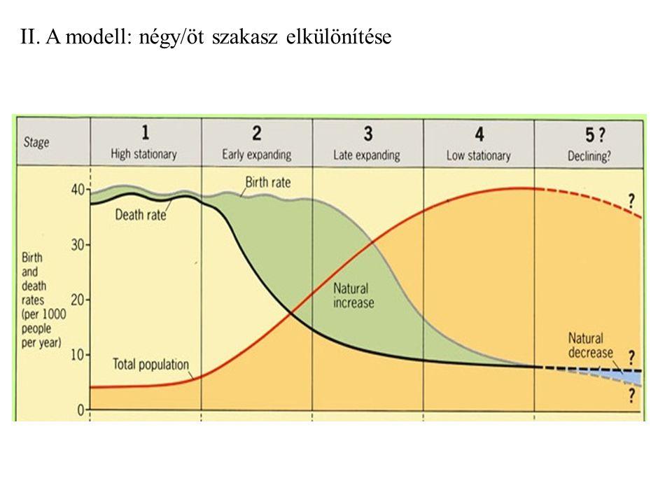 II. A modell: négy/öt szakasz elkülönítése