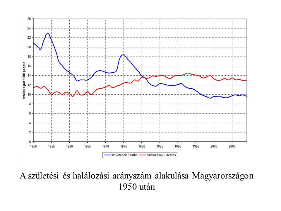 A születési és halálozási arányszám alakulása Magyarországon 1950 után