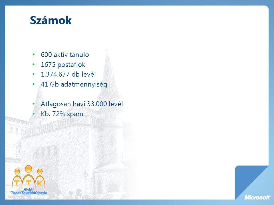 Számok 600 aktív tanuló 1675 postafiók 1.374.677 db levél 41 Gb adatmennyiség Átlagosan havi 33.000 levél Kb.