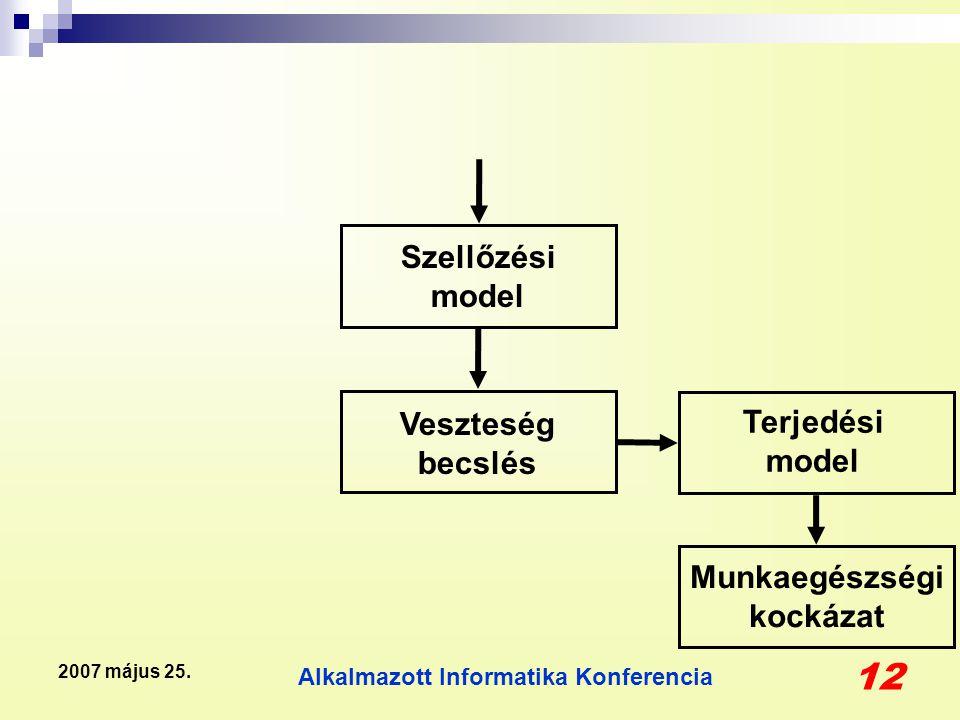Alkalmazott Informatika Konferencia 12 2007 május 25. Munkaegészségi kockázat Terjedési model Veszteség becslés Szellőzési model