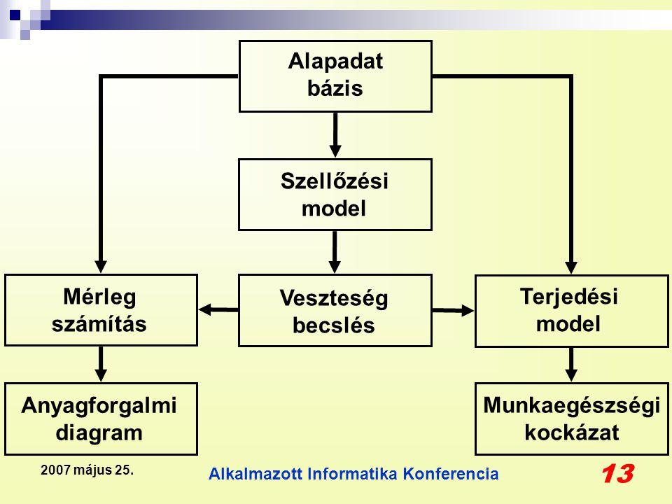 Alkalmazott Informatika Konferencia 13 2007 május 25. Anyagforgalmi diagram Munkaegészségi kockázat Mérleg számítás Terjedési model Veszteség becslés