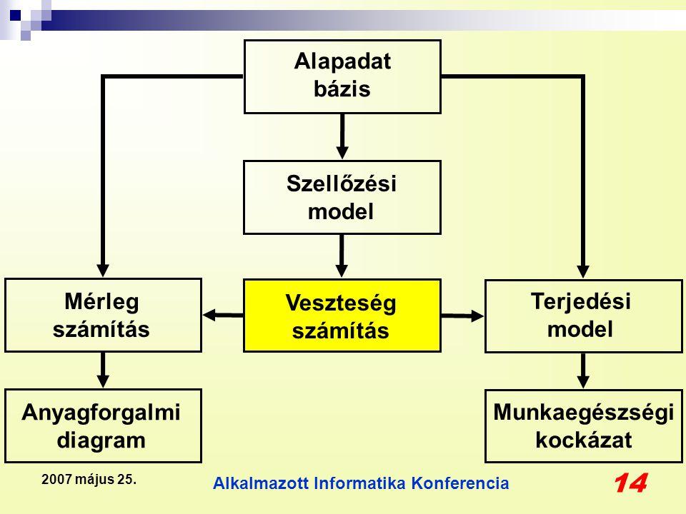 Alkalmazott Informatika Konferencia 14 2007 május 25. Anyagforgalmi diagram Munkaegészségi kockázat Mérleg számítás Terjedési model Veszteség számítás