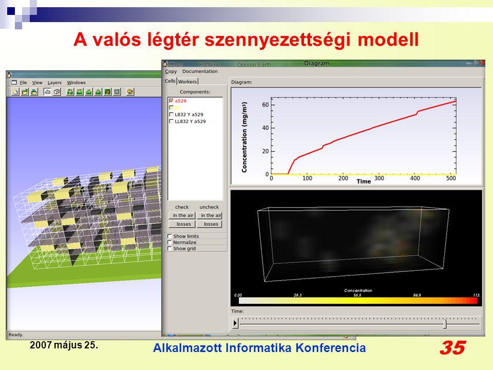 Alkalmazott Informatika Konferencia 35 2007 május 25. A valós légtér szennyezettségi modell