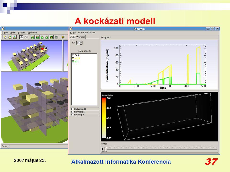 Alkalmazott Informatika Konferencia 37 2007 május 25. A kockázati modell