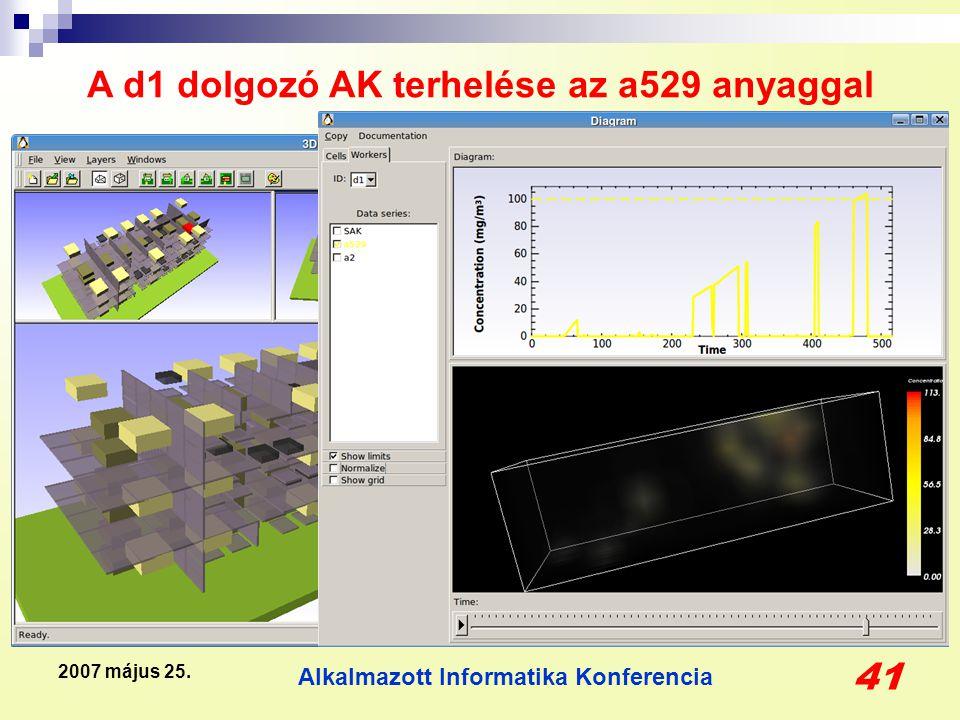 Alkalmazott Informatika Konferencia 41 2007 május 25. A d1 dolgozó AK terhelése az a529 anyaggal