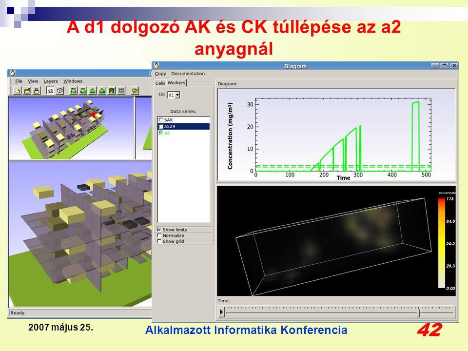 Alkalmazott Informatika Konferencia 42 2007 május 25. A d1 dolgozó AK és CK túllépése az a2 anyagnál