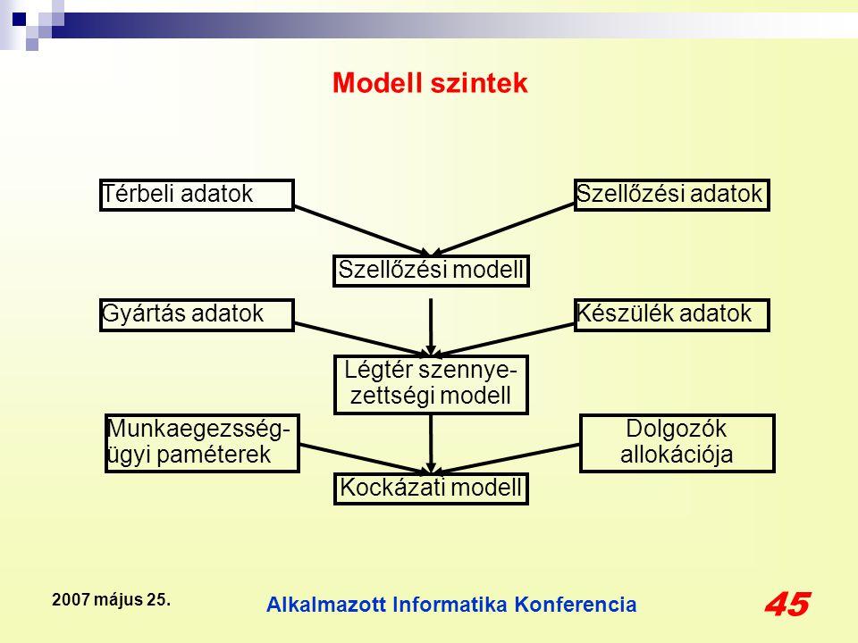 Alkalmazott Informatika Konferencia 45 2007 május 25. Modell szintek Szellőzési adatok Szellőzési modell Térbeli adatok Légtér szennye- zettségi model