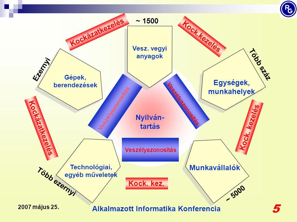 Alkalmazott Informatika Konferencia 46 2007 május 25. Az adatbázis egy részlete