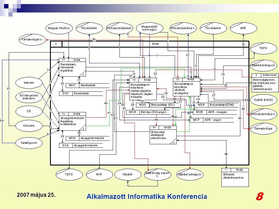 Alkalmazott Informatika Konferencia 39 2007 május 25. Az a2 és a529 anyag koncentráció túllépése