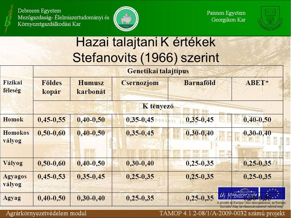 Hazai talajtani K értékek Stefanovits (1966) szerint Genetikai talajtípus Fizikai féleség Földes kopár Humusz karbonát CsernozjomBarnaföldABET* K tény