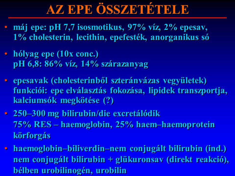 EPETERMELÉS 600–1500 ml/die, epefolyás függ: hepatikus secretio epehólyag contractio Oddi sphincter resistentia (5–10 vízcm) Az epetermelést, ürülést fokozza: cholecystokinin (vékonybélfal – lipid hatás) vagus aminosav, polypeptidek motilin (étkezések között) 600–1500 ml/die, epefolyás függ: hepatikus secretio epehólyag contractio Oddi sphincter resistentia (5–10 vízcm) Az epetermelést, ürülést fokozza: cholecystokinin (vékonybélfal – lipid hatás) vagus aminosav, polypeptidek motilin (étkezések között)