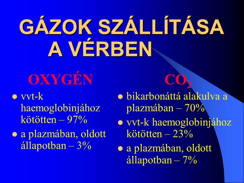 GÁZOK SZÁLLÍTÁSA A VÉRBEN OXYGÉN vvt-k haemoglobinjához kötötten – 97% a plazmában, oldott állapotban – 3% CO 2 bikarbonáttá alakulva a plazmában – 70
