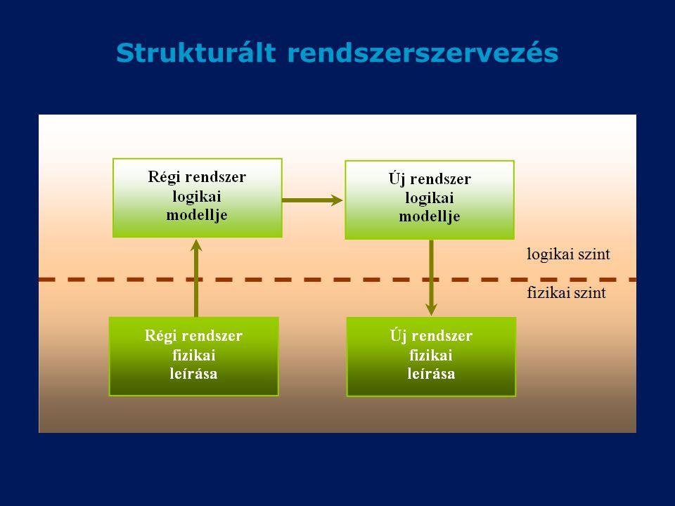 Strukturált rendszerszervezés