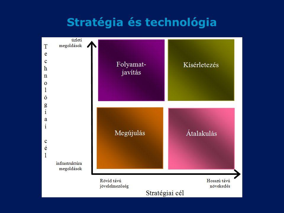 Stratégia és technológia