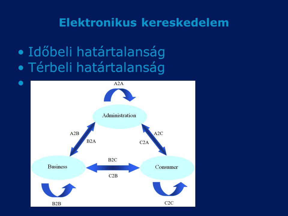 Elektronikus kereskedelem Időbeli határtalanság Térbeli határtalanság