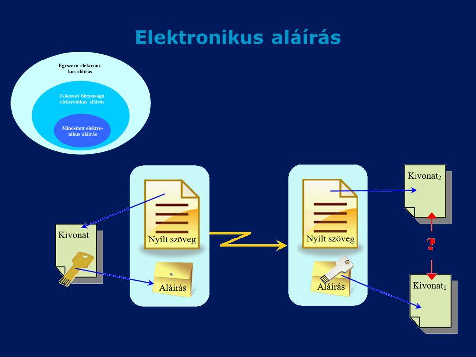 Elektronikus aláírás