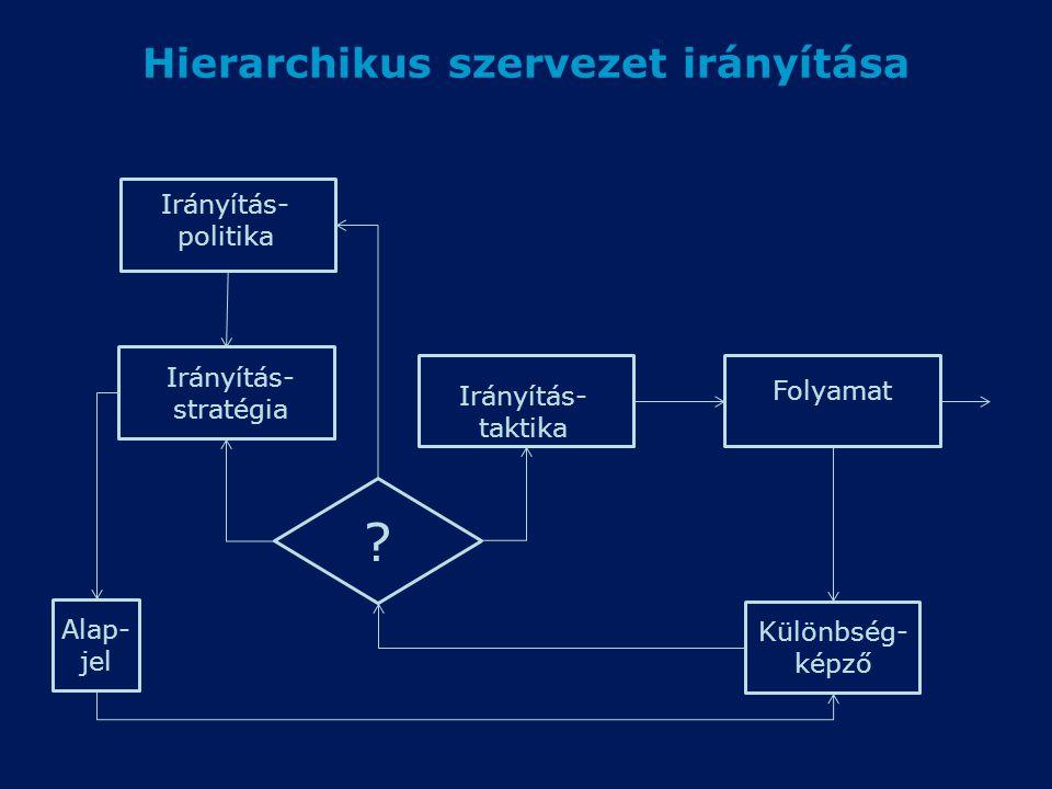 Hierarchikus szervezet irányítása Folyamat Irányítás- taktika Irányítás- stratégia Irányítás- politika Különbség- képző Alap- jel ?