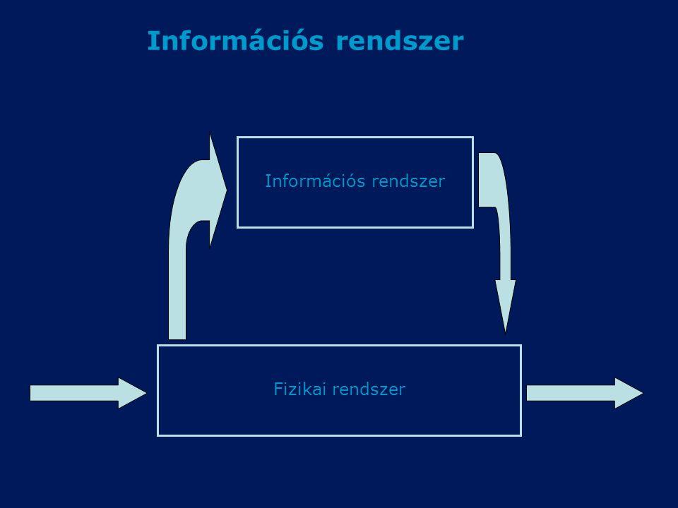 Információs rendszer Fizikai rendszer Információs rendszer