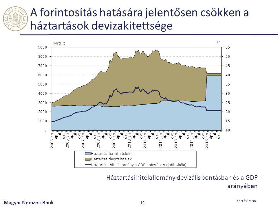 Magyar Nemzeti Bank A forintosítás hatására jelentősen csökken a háztartások devizakitettsége 10 Forrás: MNB Háztartási hitelállomány devizális bontás
