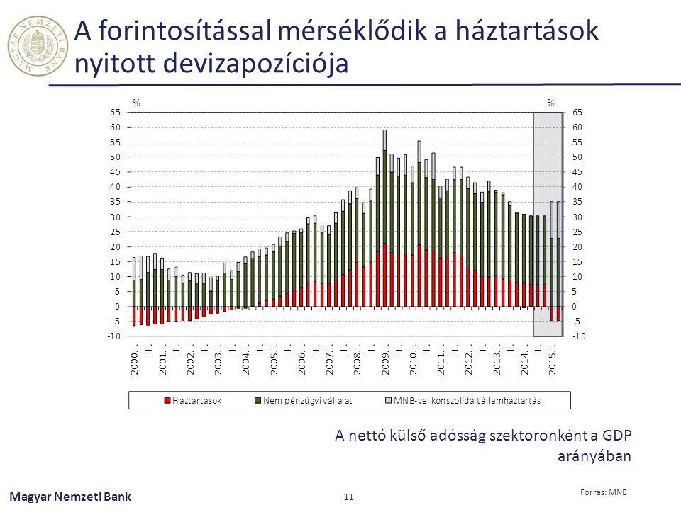 Magyar Nemzeti Bank A forintosítással mérséklődik a háztartások nyitott devizapozíciója 11 Forrás: MNB A nettó külső adósság szektoronként a GDP arány