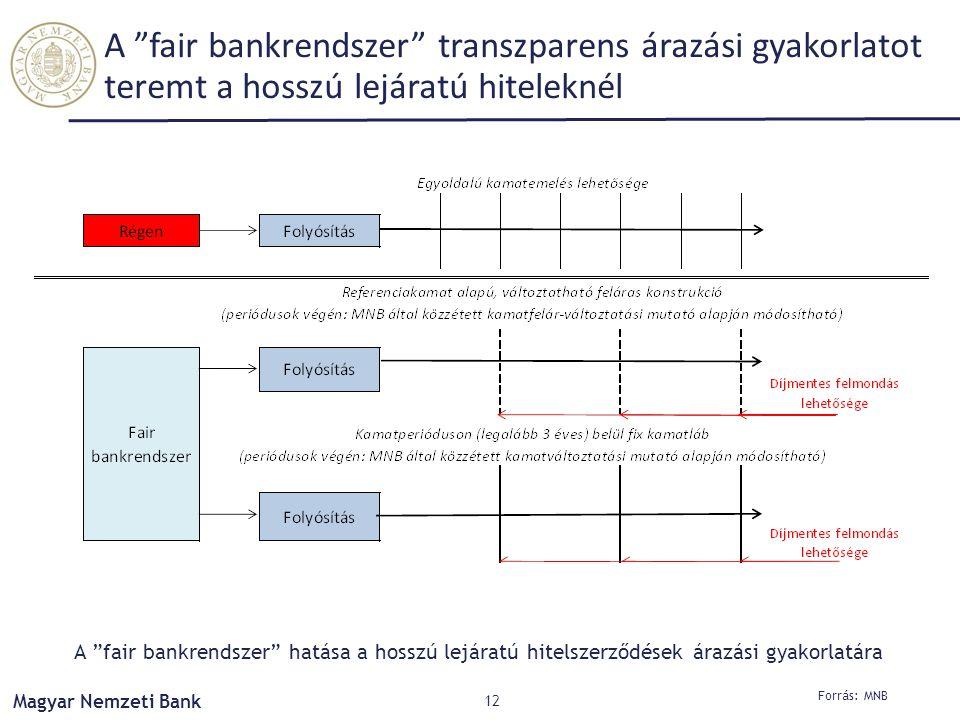 """Magyar Nemzeti Bank A """"fair bankrendszer"""" transzparens árazási gyakorlatot teremt a hosszú lejáratú hiteleknél 12 Forrás: MNB A """"fair bankrendszer"""" ha"""