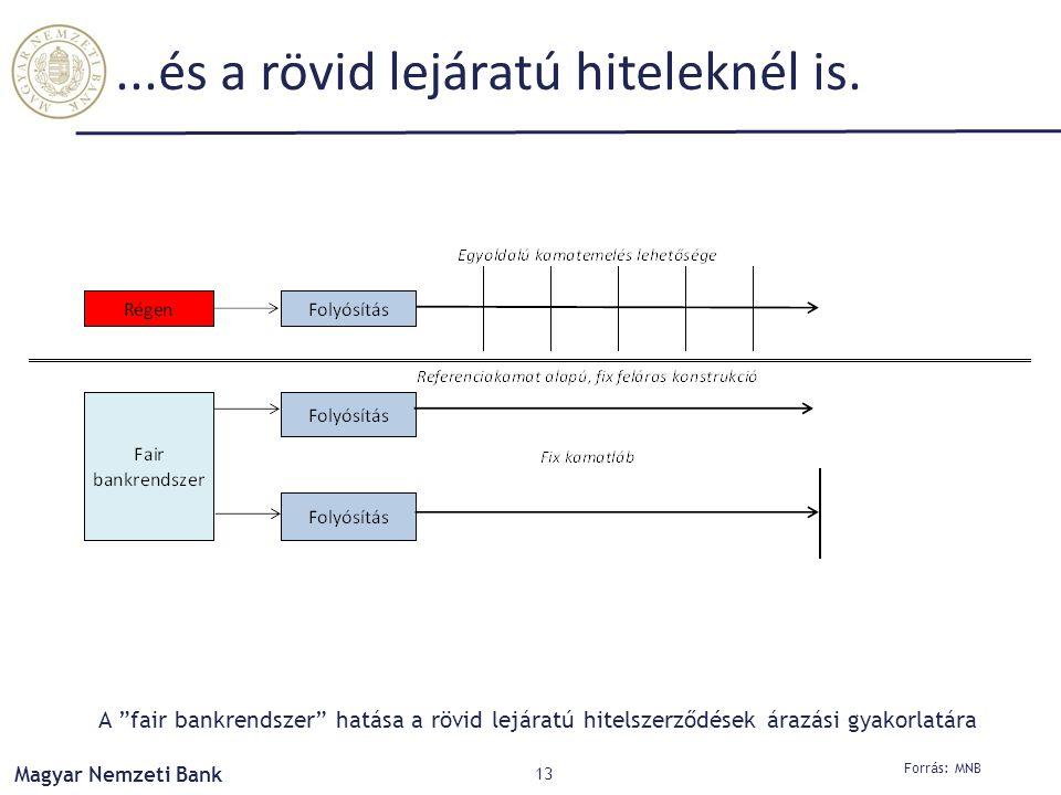 """Magyar Nemzeti Bank...és a rövid lejáratú hiteleknél is. 13 Forrás: MNB A """"fair bankrendszer"""" hatása a rövid lejáratú hitelszerződések árazási gyakorl"""