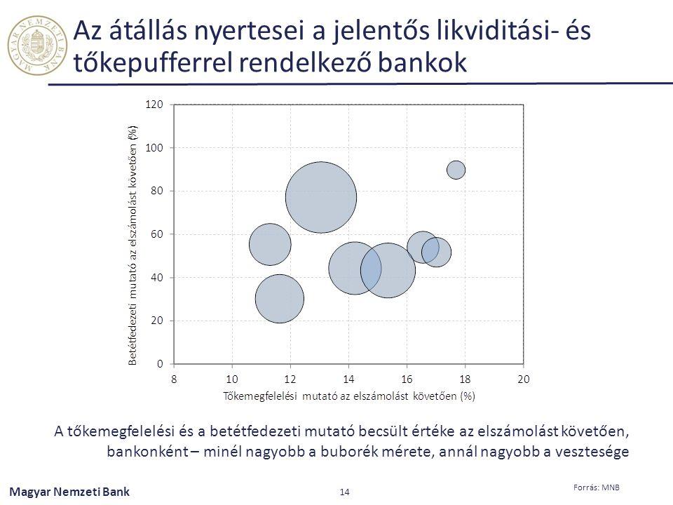 Magyar Nemzeti Bank Az átállás nyertesei a jelentős likviditási- és tőkepufferrel rendelkező bankok 14 Forrás: MNB A tőkemegfelelési és a betétfedezet