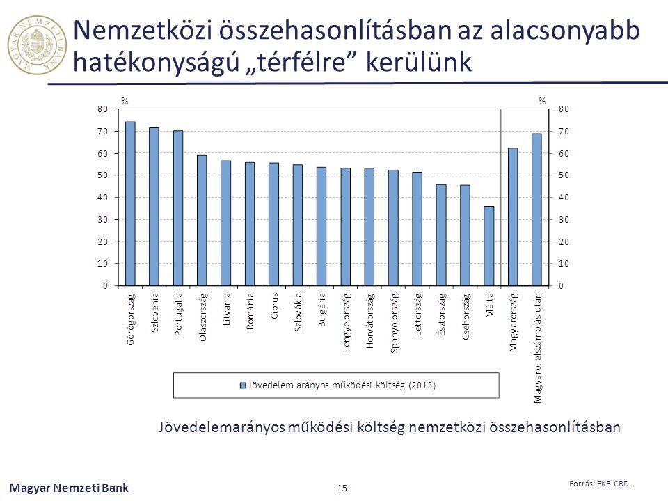"""Magyar Nemzeti Bank Nemzetközi összehasonlításban az alacsonyabb hatékonyságú """"térfélre"""" kerülünk 15 Forrás: EKB CBD. Jövedelemarányos működési költsé"""