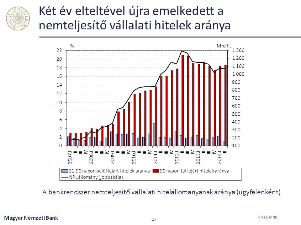 Két év elteltével újra emelkedett a nemteljesítő vállalati hitelek aránya A bankrendszer nemteljesítő vállalati hitelállományának aránya (ügyfelenként
