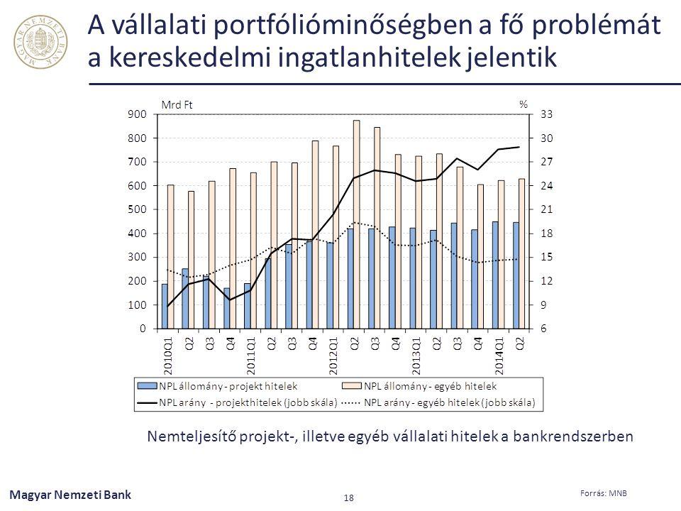 A vállalati portfólióminőségben a fő problémát a kereskedelmi ingatlanhitelek jelentik Nemteljesítő projekt-, illetve egyéb vállalati hitelek a bankre