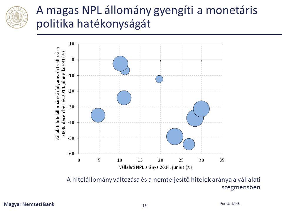 A magas NPL állomány gyengíti a monetáris politika hatékonyságát A hitelállomány változása és a nemteljesítő hitelek aránya a vállalati szegmensben Fo