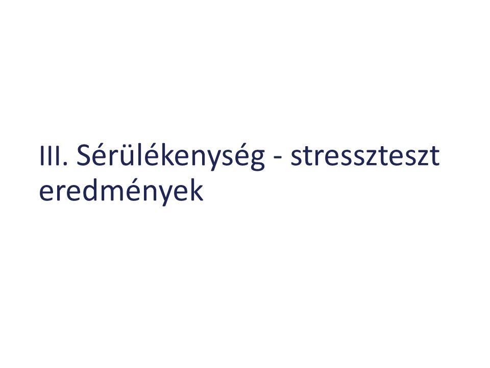 III. Sérülékenység - stresszteszt eredmények