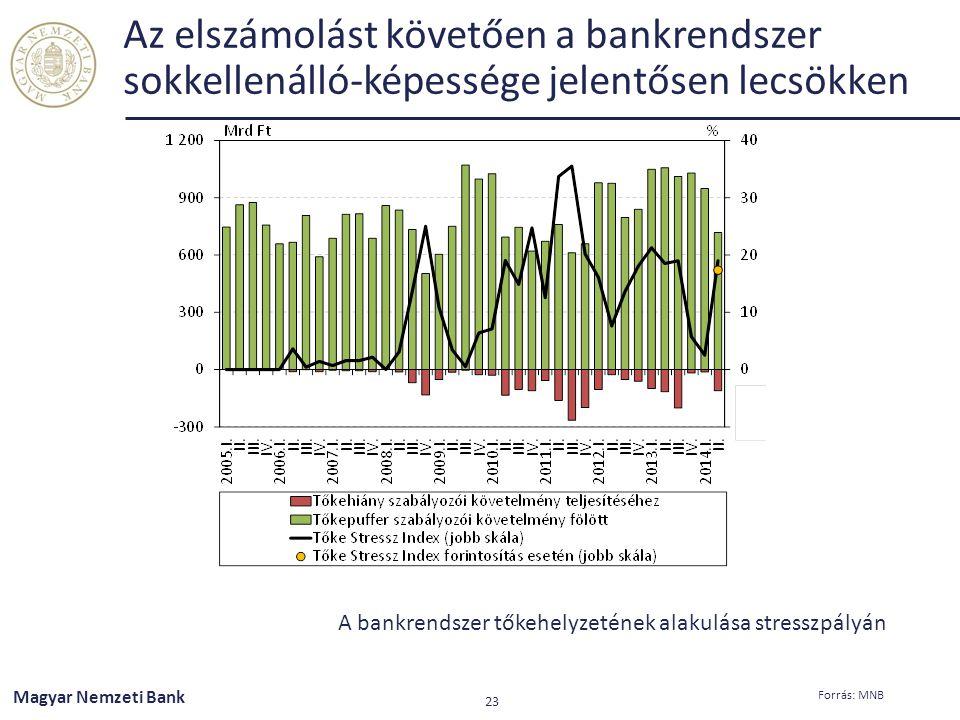 Az elszámolást követően a bankrendszer sokkellenálló-képessége jelentősen lecsökken A bankrendszer tőkehelyzetének alakulása stresszpályán Magyar Nemz