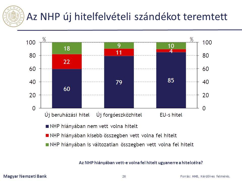 Magyar Nemzeti Bank Az NHP új hitelfelvételi szándékot teremtett 26 Forrás: MNB, Kérdőíves felmérés. Az NHP hiányában vett-e volna fel hitelt ugyanerr