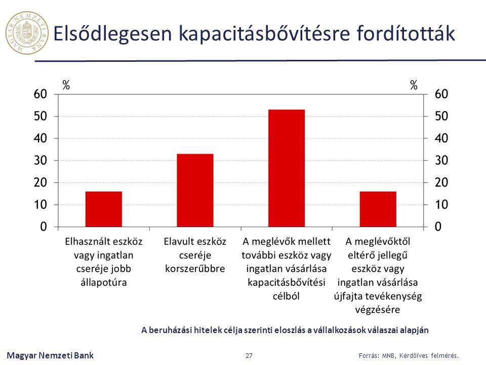 Magyar Nemzeti Bank Elsődlegesen kapacitásbővítésre fordították 27 Forrás: MNB, Kérdőíves felmérés. A beruházási hitelek célja szerinti eloszlás a vál