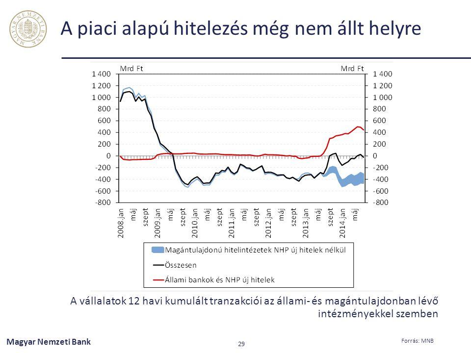A piaci alapú hitelezés még nem állt helyre A vállalatok 12 havi kumulált tranzakciói az állami- és magántulajdonban lévő intézményekkel szemben Magya