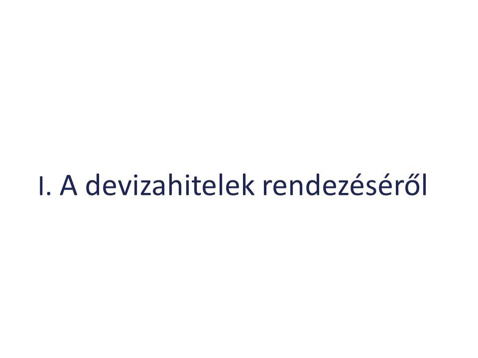 Magyar Nemzeti Bank A forintosítással kikerül az árfolyamkockázat a háztartási hitelportfóliókból 24 Az összesített tőkepufferek és a tőkehiányok mértéke a stresszpályán Forrás: MNB