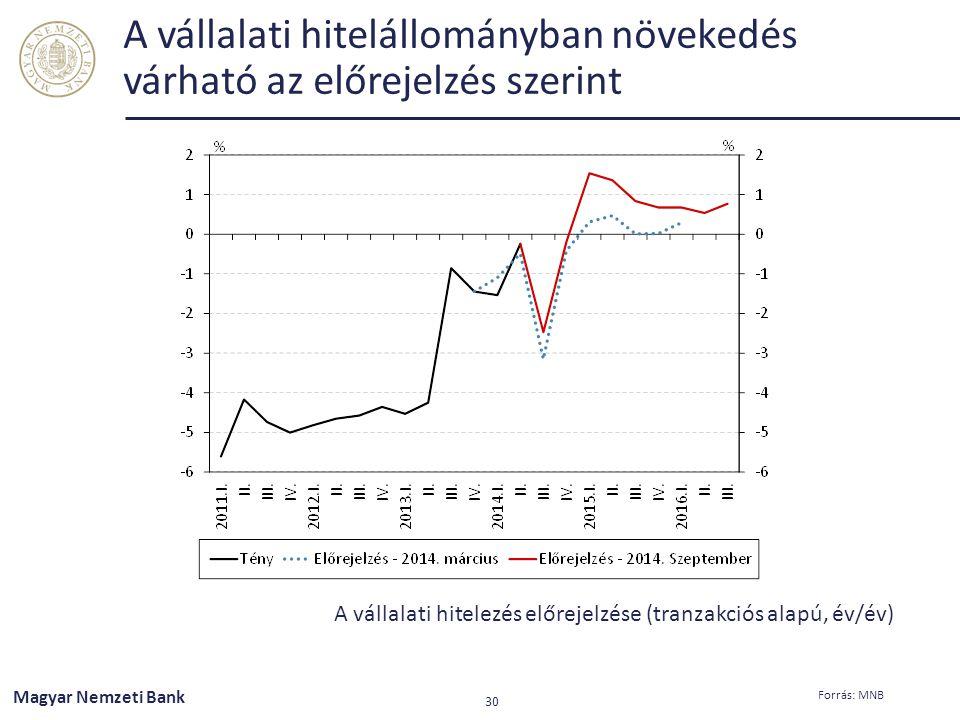 A vállalati hitelállományban növekedés várható az előrejelzés szerint A vállalati hitelezés előrejelzése (tranzakciós alapú, év/év) Magyar Nemzeti Ban