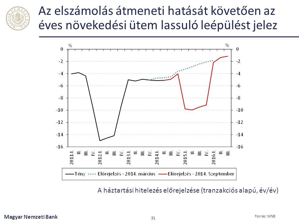 Az elszámolás átmeneti hatását követően az éves növekedési ütem lassuló leépülést jelez A háztartási hitelezés előrejelzése (tranzakciós alapú, év/év)