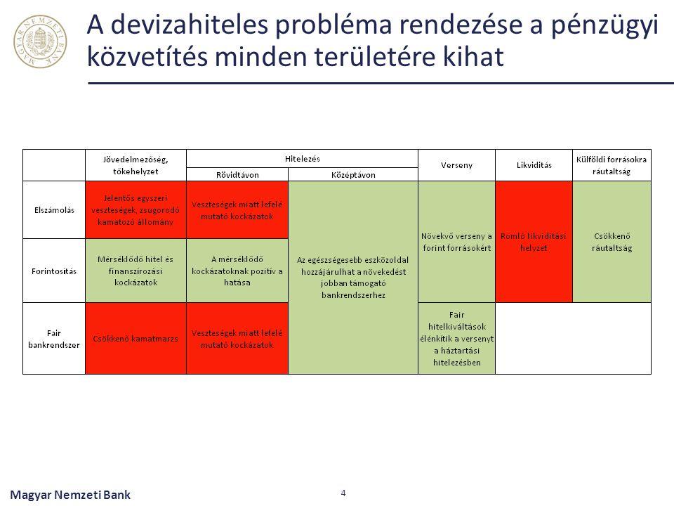 A devizahiteles probléma rendezése a pénzügyi közvetítés minden területére kihat 4 Magyar Nemzeti Bank