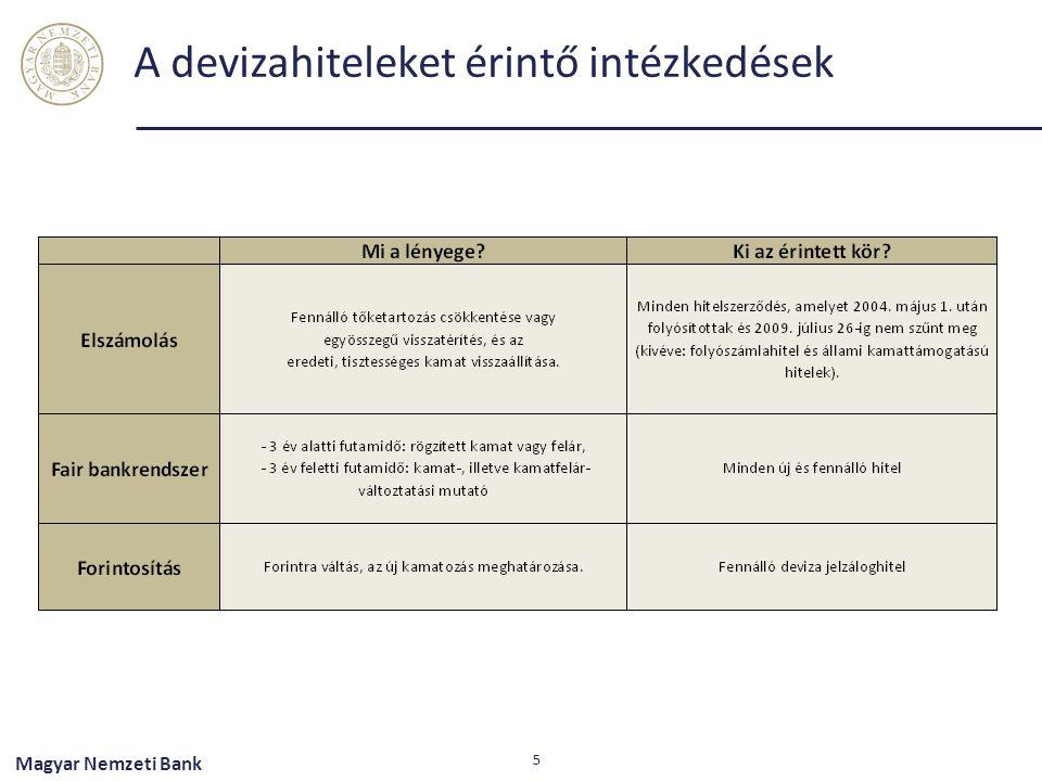 A devizahiteleket érintő intézkedések 5 Magyar Nemzeti Bank